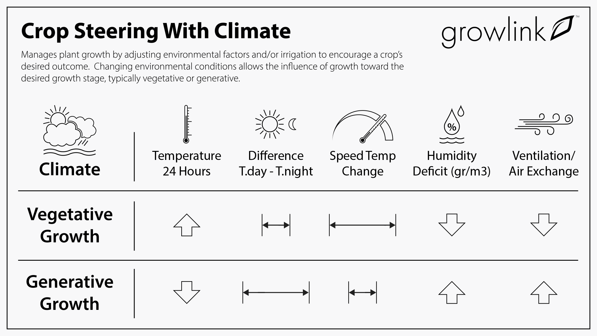 Growlink_Crop-Steering-Clmate-Infographic_030221