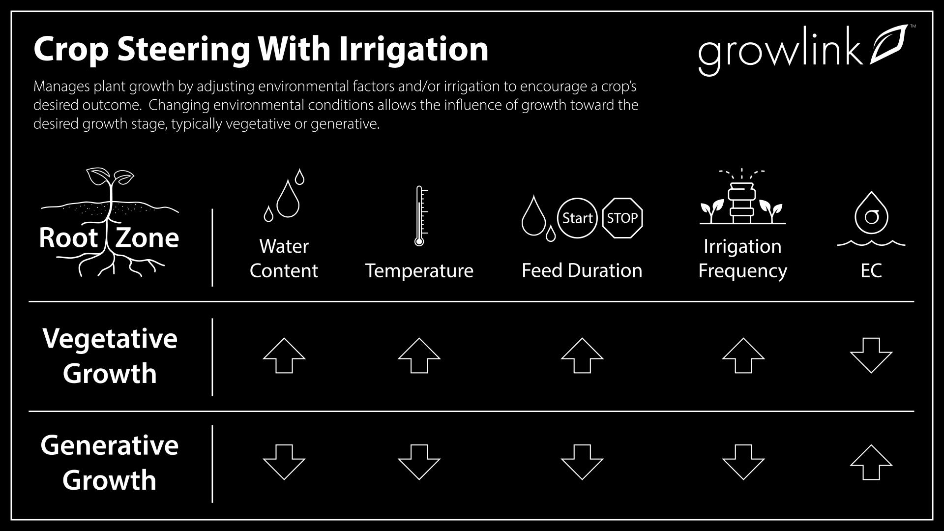 Growlink_Crop-Steering-Irrigation-Infographic_Arrows (1)
